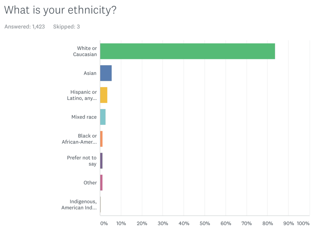 Chart showing that 85% of AK readers are white.