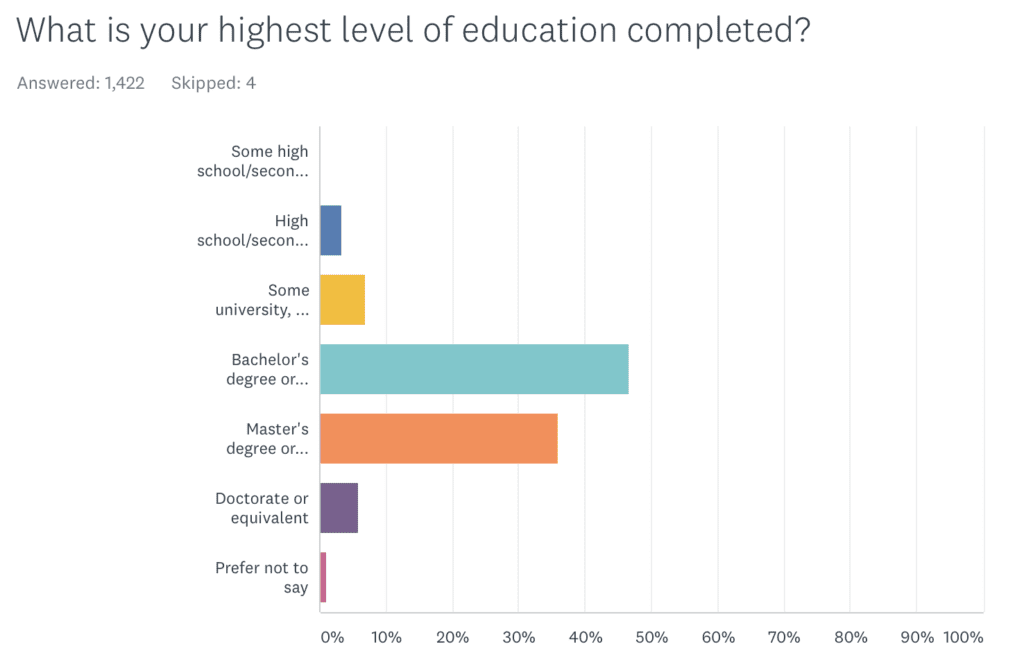 A chart showing that most AK readers have a college degree.